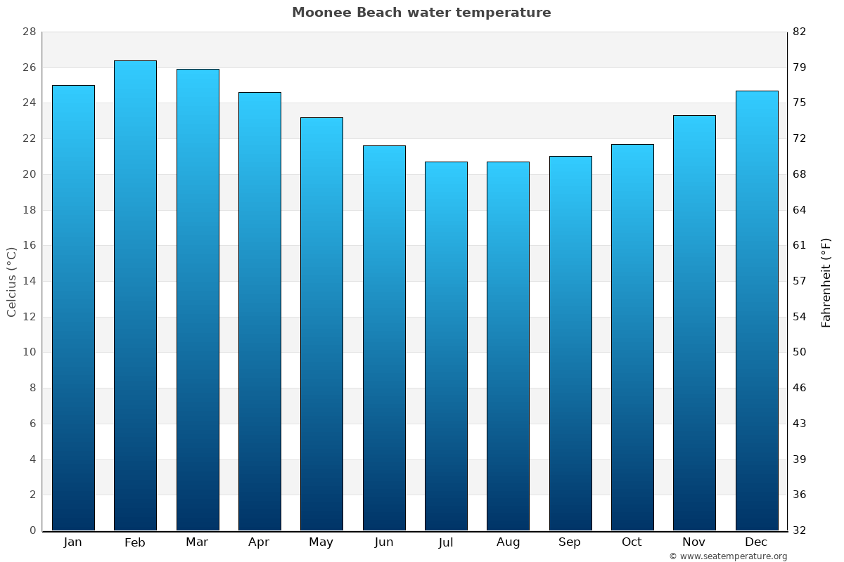 Moonee Beach average water temperatures