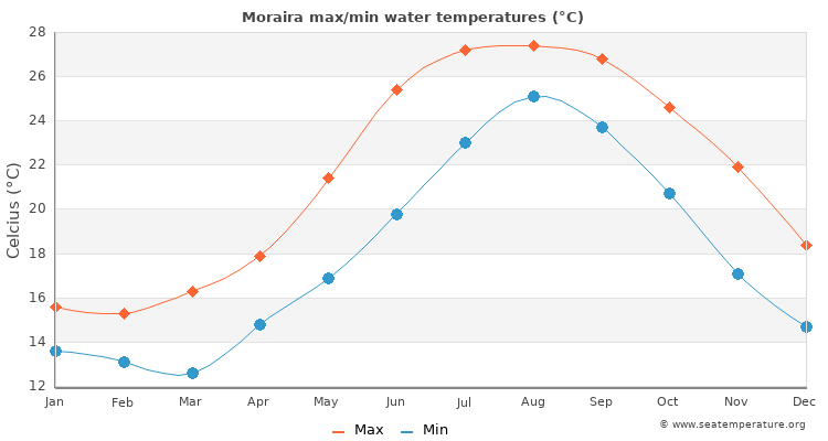 Moraira average maximum / minimum water temperatures