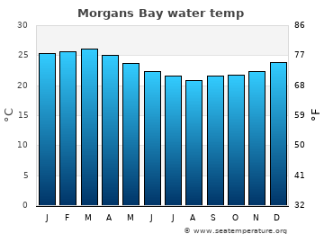 Morgans Bay average sea temperature chart