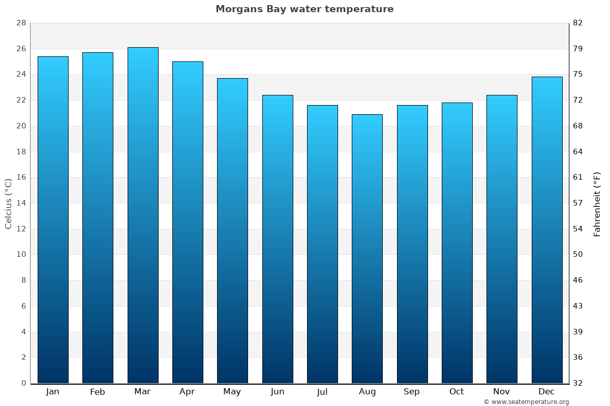 Morgans Bay average water temperatures