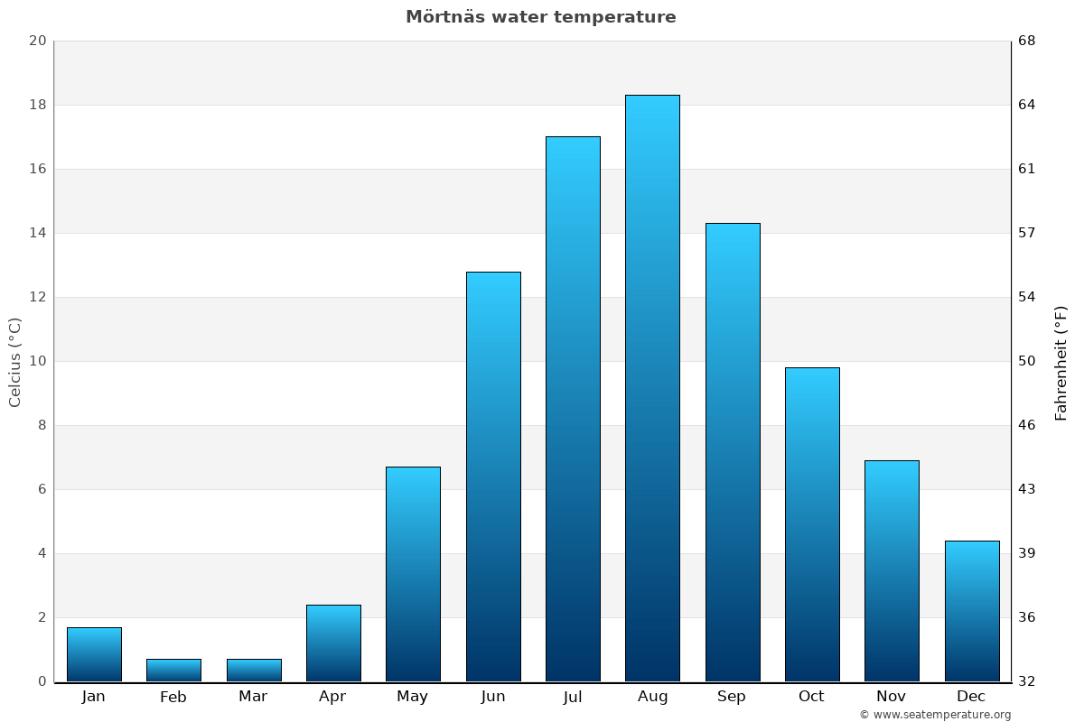 Mörtnäs average water temperatures