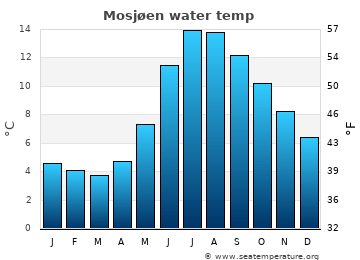 Mosjøen average sea temperature chart