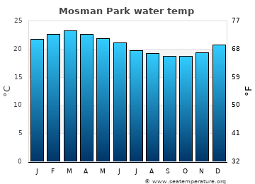 Mosman Park average sea temperature chart