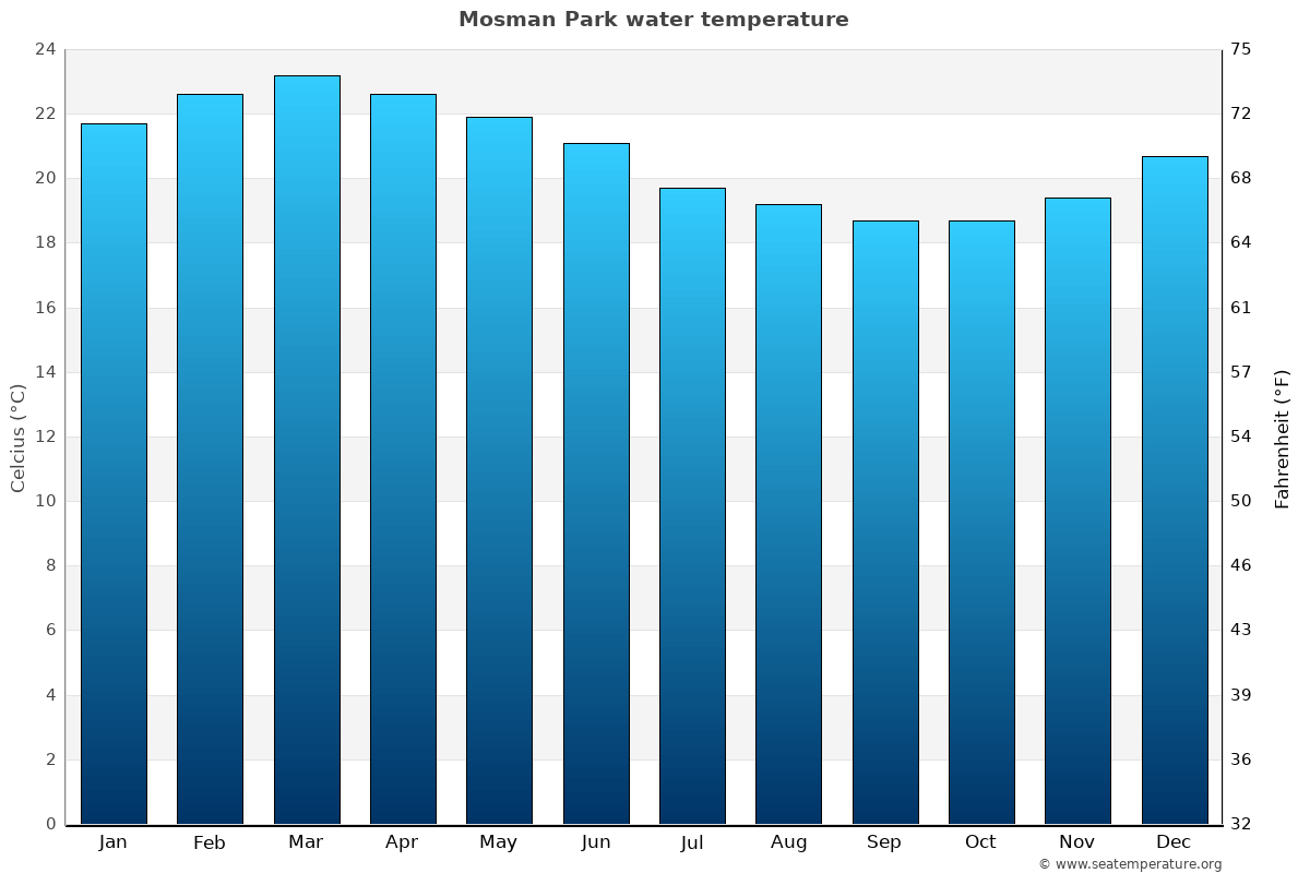 Mosman Park average water temperatures