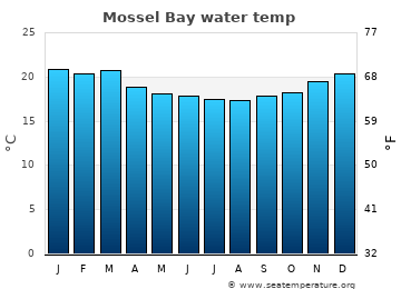 Mossel Bay average sea temperature chart