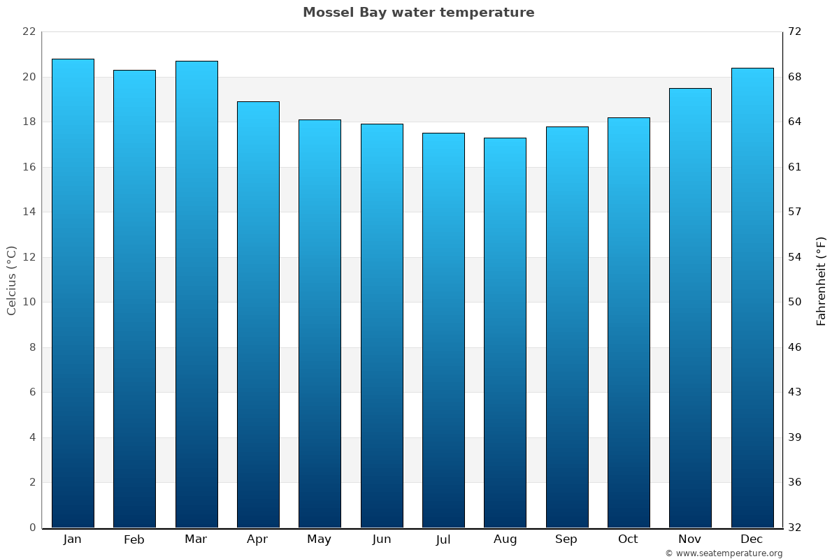 Mossel Bay average water temperatures