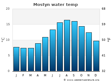 Mostyn average sea temperature chart