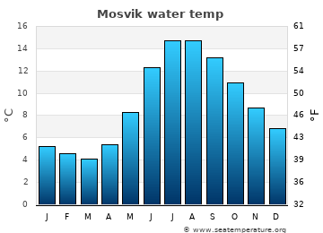 Mosvik average sea temperature chart