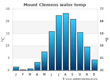 Mount Clemens average sea temperature chart