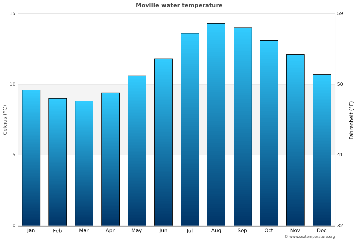 Moville average water temperatures