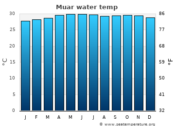 Muar average sea temperature chart