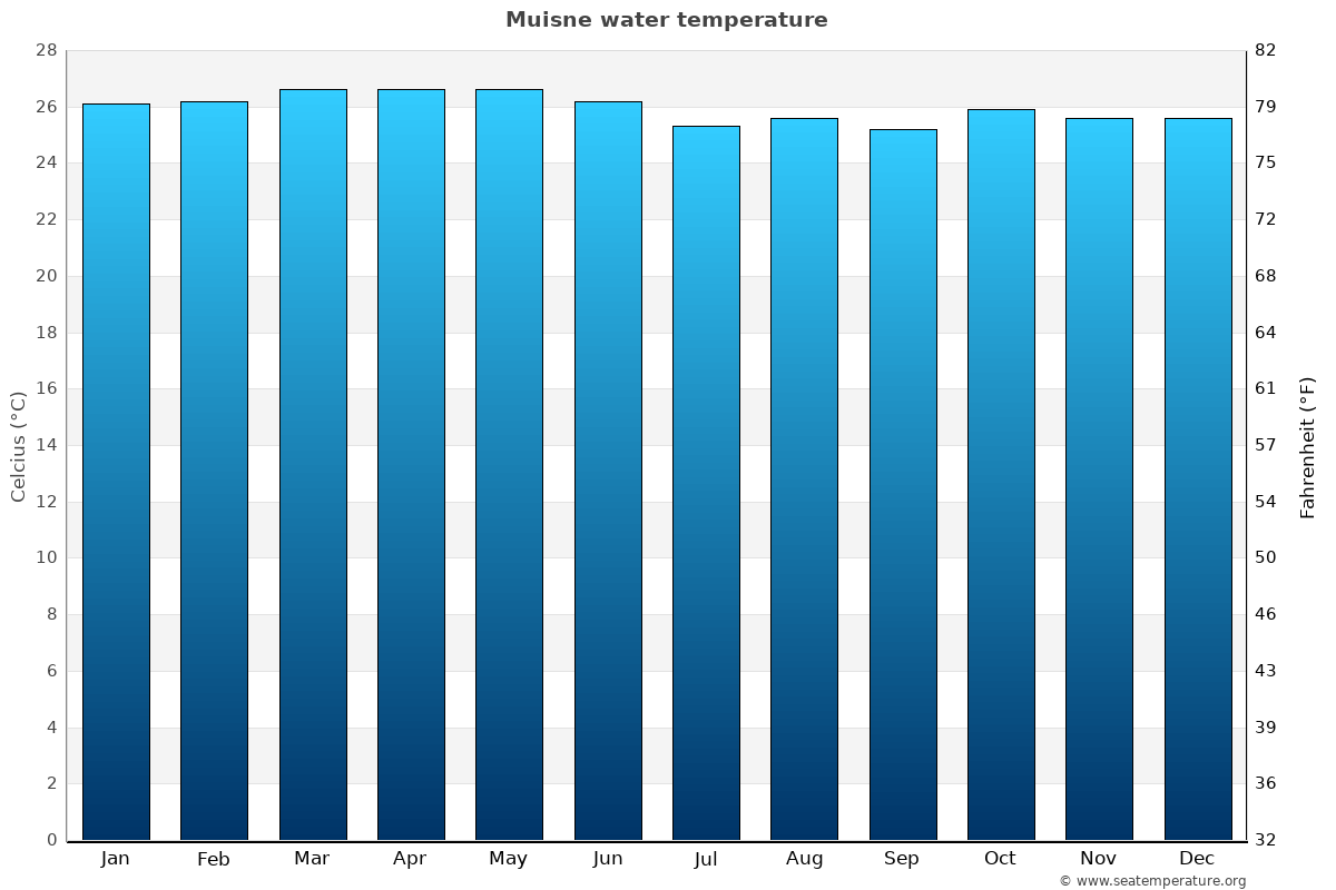 Muisne average water temperatures