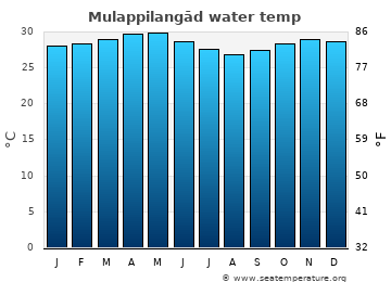 Mulappilangād average sea temperature chart