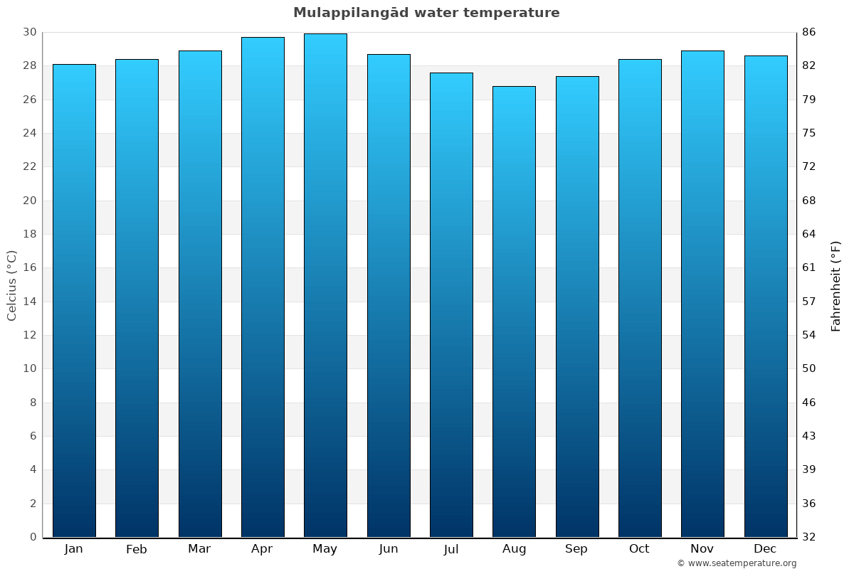 Mulappilangād average water temperatures