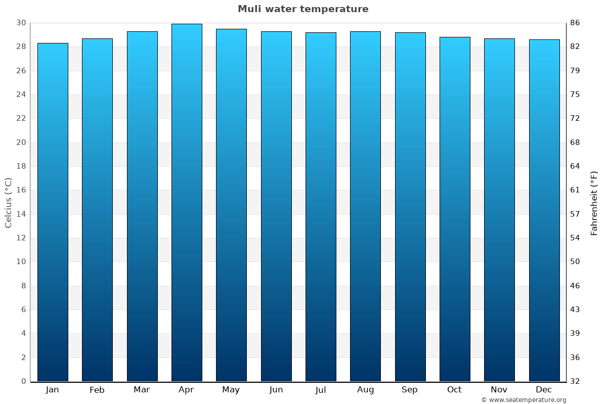 Muli average water temperatures