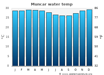 Muncar average water temp
