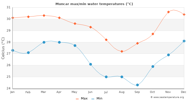 Muncar average maximum / minimum water temperatures