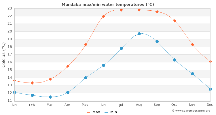 Mundaka average maximum / minimum water temperatures
