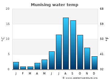 Munising average water temp