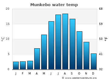 Munkebo average sea temperature chart