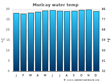 Muricay average sea temperature chart