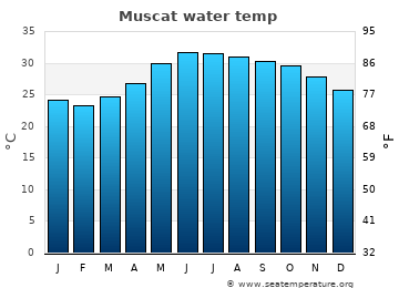 Muscat average sea temperature chart