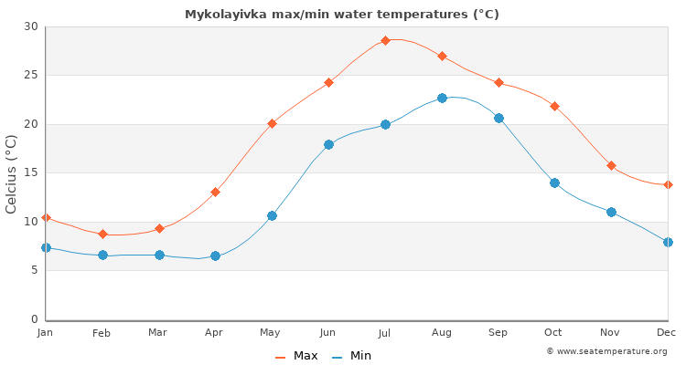 Mykolayivka average maximum / minimum water temperatures