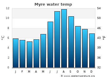 Myre average sea temperature chart