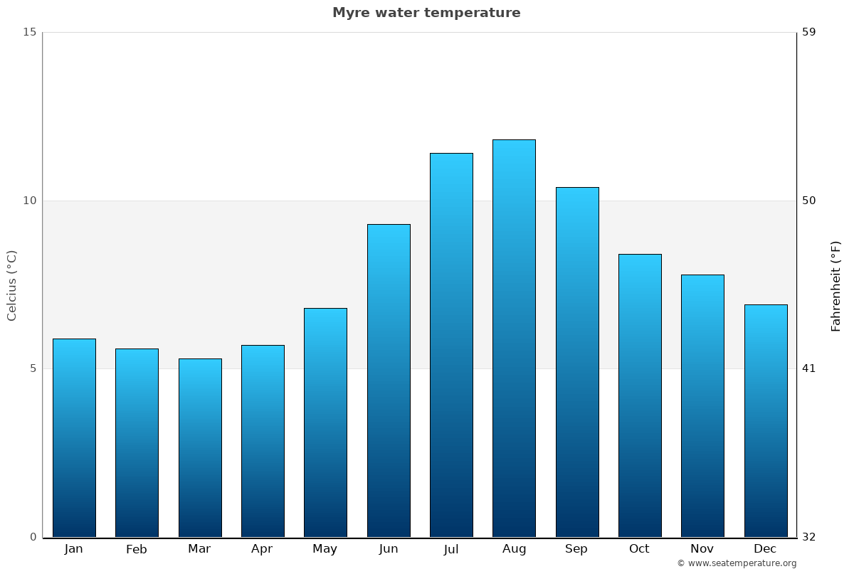 Myre average water temperatures