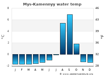 Mys-Kamennyy average sea sea_temperature chart