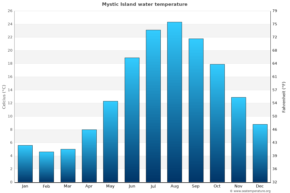 Mystic Island average water temperatures