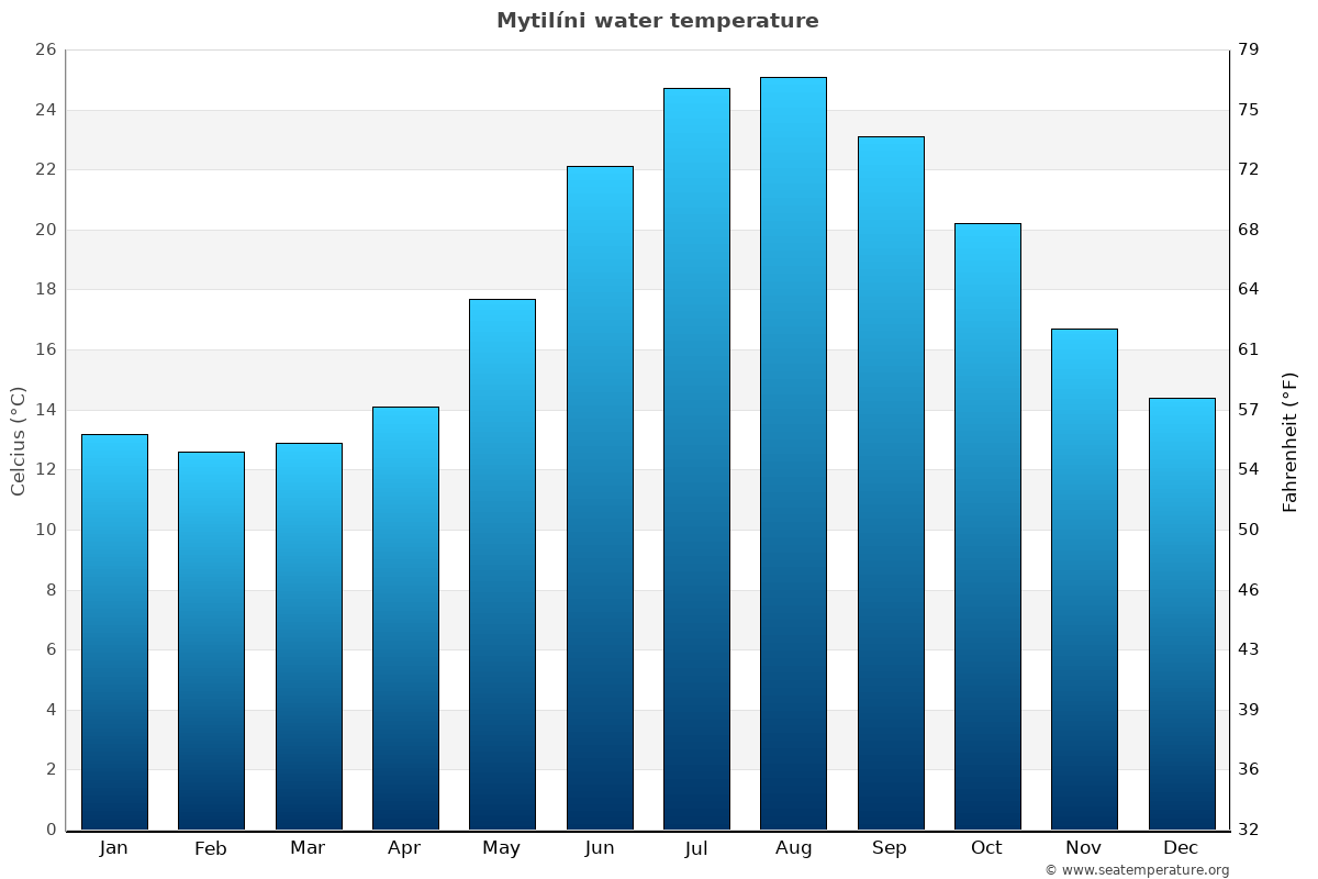 Mytilíni average water temperatures