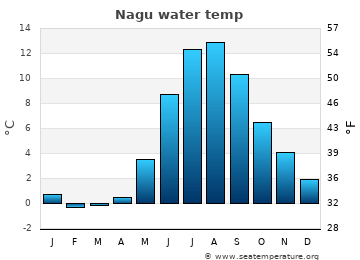 Nagu average sea temperature chart