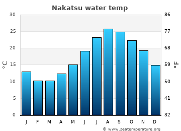 Nakatsu average sea temperature chart