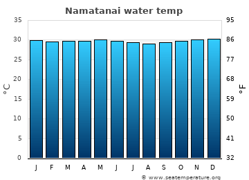 Namatanai average sea temperature chart