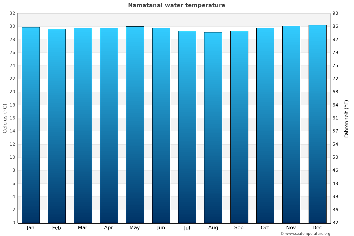 Namatanai average water temperatures