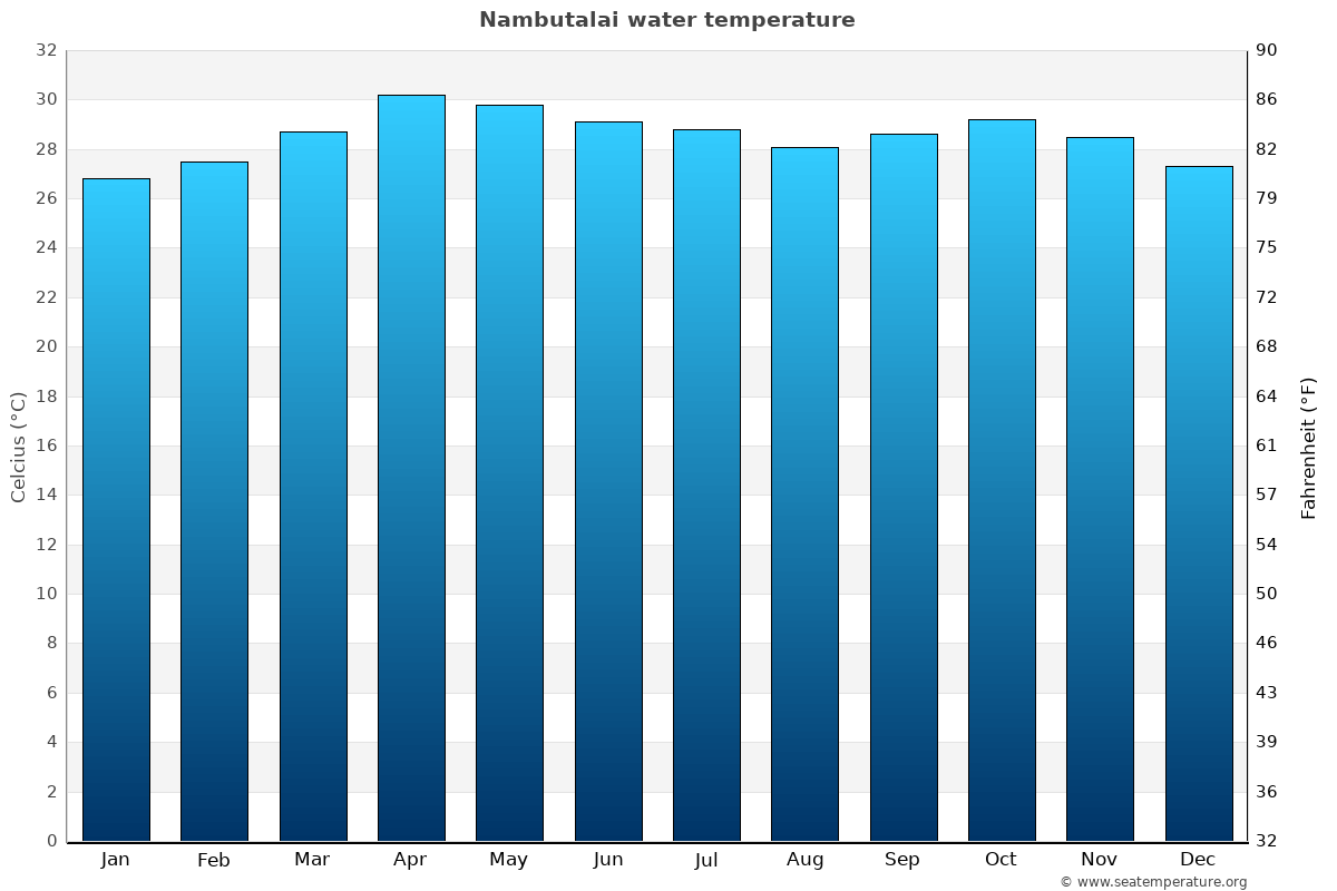 Nambutalai average water temperatures