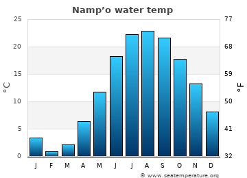 Namp'o average sea temperature chart