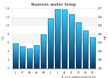Namsos average sea temperature chart