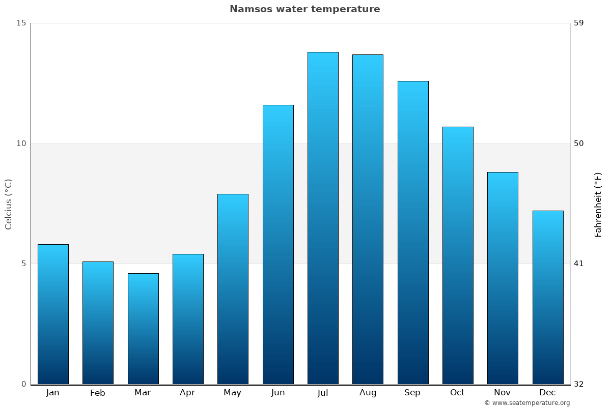 Namsos average water temperatures