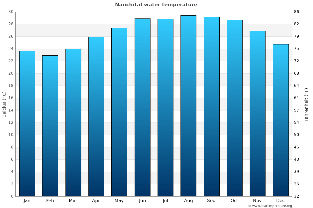 Nanchital average water temperatures