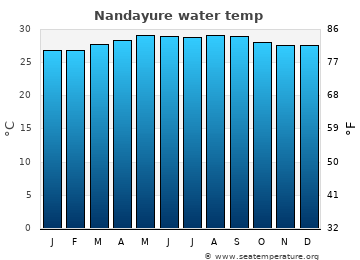 Nandayure average sea temperature chart