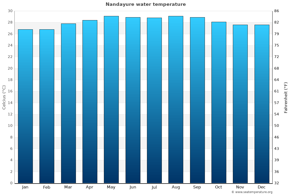 Nandayure average water temperatures