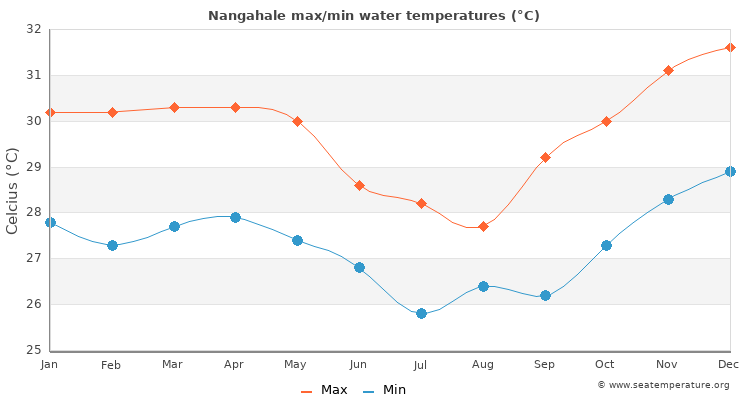 Nangahale average maximum / minimum water temperatures