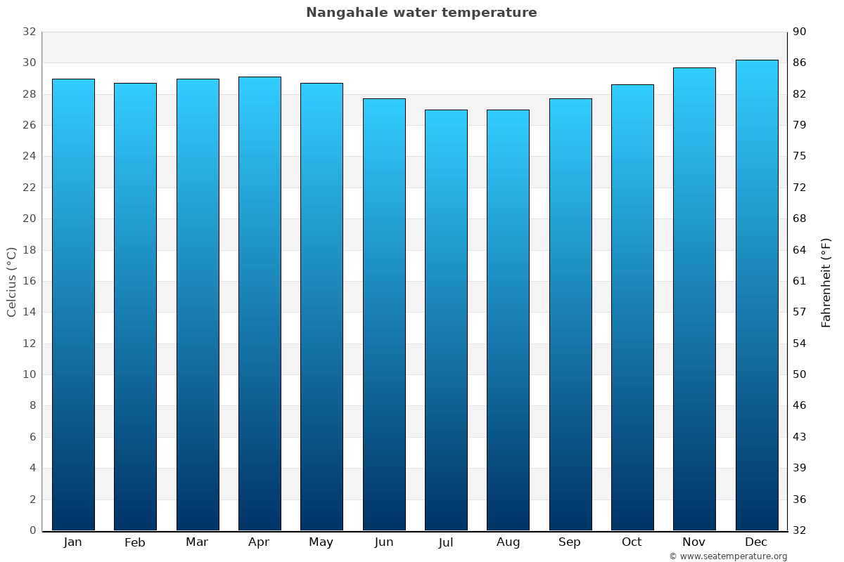 Nangahale average water temperatures
