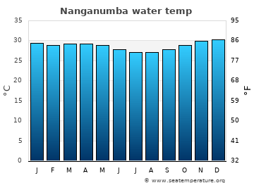 Nanganumba average sea temperature chart