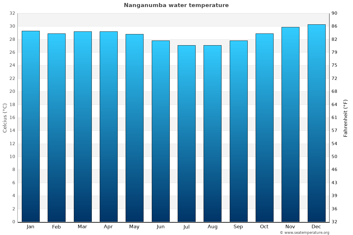 Nanganumba average water temperatures