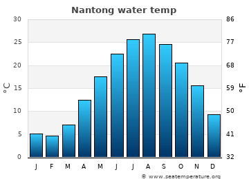 Nantong average sea temperature chart