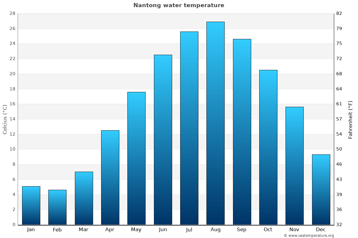 Nantong average water temperatures