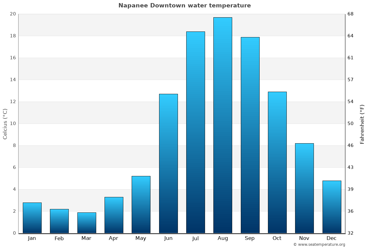Napanee Downtown average water temperatures